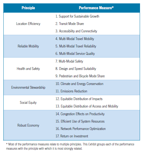 Caltrans Smart Mobility Principles and associated performance measures.