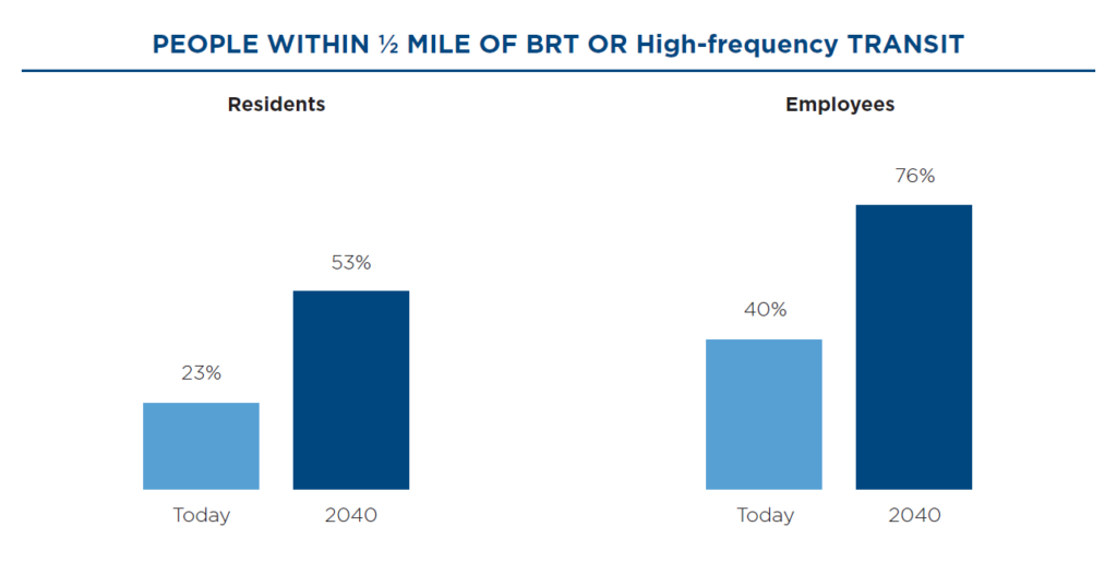 The graphic on the left shows that 23% of residents are within ½ mile of Bus Rapid Transit or High-frequency Transit today, and this is expected to increase to 53% by 2040. The graphic on the right shows that 40% of employees are within ½ mile of Bus Rapid Transit (BRT) or high-frequency Transit today, and this is expected to increase to 76% by 2040.