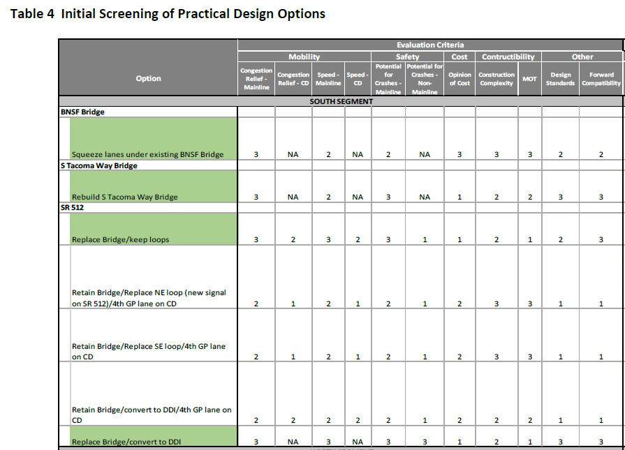 Table showing Mobility, Safety, Cost, Constructability, and Other criteria used to evaluate design options. Mobility is evaluated using speed and the potential for reduction in hours of congestion (described as congestion relief).