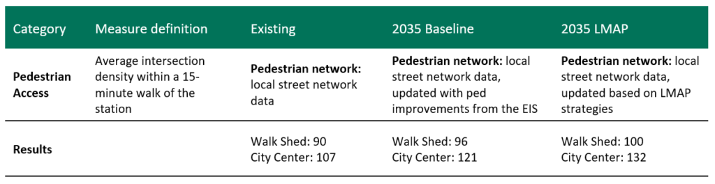 The table shows intersection density for the 15-minute walk shed around the Lynnwood Transit Center and Lynnwood City Center under three scenarios: Existing, 2035 Baseline, and 2035 with the implementation of the the Lynnwood Transit Center Multimodal Accessibility Plan. With the implementation of the Lynnwood Transit Center Multimodal Accessibility Plan, intersection density increases from 90 to 100 intersections per square mile within the Transit Center walk shed, and from 107 to 132 intersections per square mile within the City Center.