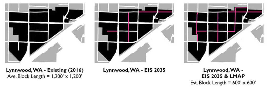 Three schematic maps show how adding roadways increases intersection density, shortens block length, and improves pedestrian accessibility. The addition of seven street extensions in the study area with the implementation of the Lynnwood Transit Center Multimodal Accessibility Plan reduces average block length from 1,200 feet to 600 feet.