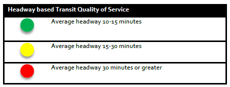 A rating system for frequency of transit service used in the Lynnwood Transit Center Multimodal Accessibility Plan. A green (good) rating has average transit headways of 10-15 minutes, a medium rating with 15-30 minute headways, and a lower rating with greater than 30 minute headways.