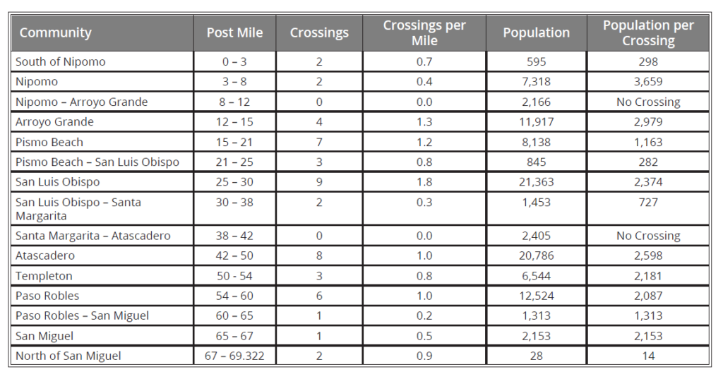 This table shows the number of pedestrian crossings along different sections of US 101 as well as crossings per mile, population, and population per crossing. This data was used as the basis for evaluating potential projects along the corridor.