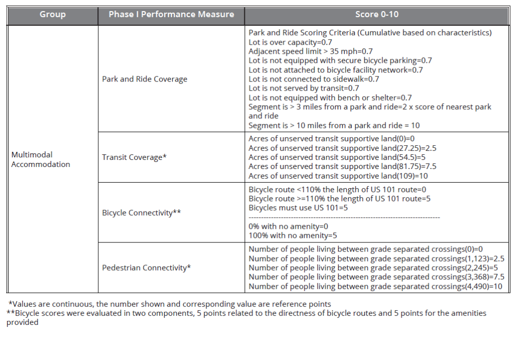 This table shows how projects were scored for multimodal accommodation, which included pedestrian connectivity as one metric.