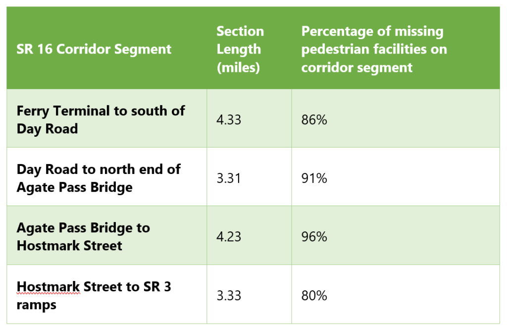 The percentage of missing pedestrian facilities within ½ mile of SR 16 ranges from 80% to 96% for the four study corridor segments.