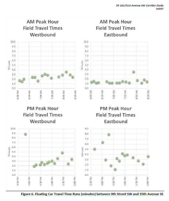 Four charts show floating car travel time runs. During the AM peak period, travel times are generally higher in the westbound direction (up to 4 minutes) than in the eastbound direction (typically 1-2 minutes). During the PM peak period, travel in the eastbound direction shows substantial variation, taking anywhere between 1 minute and 8 minutes.