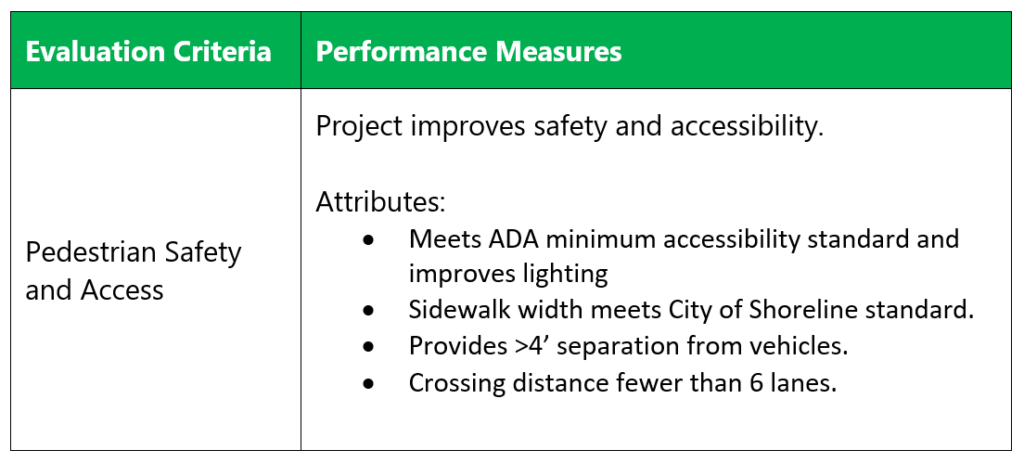This table shows the attributes for scoring a project study concept well in terms of pedestrian safety and access. A project is determined to improve safety and accessibility if it meets ADA minimum accessibility standards, had a sidewalk distance that meets the City of Shoreline's standard, provides at least 4 feet of separation from vehicles, and/or had a crossing distance of fewer than 6 traffic lanes.
