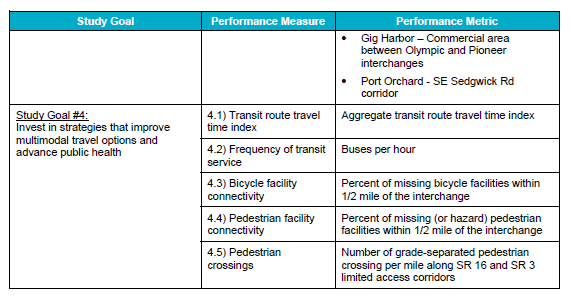 """Frequency of transit service, measured in terms of buses per hour, was selected along with other transit-focused, bicycle-focused, and pedestrian-focused performance measures to evaluate Study Goal #4: """"Invest in strategies that improve multimodal travel options and advance public health."""""""