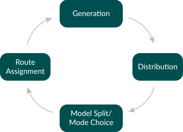 4 Step Model for Traffic Assignment: Generation, Distribution, Model Split/Mode Choice, Route Assignment