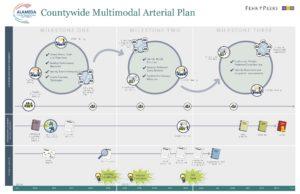 Graphic for Multimodal Arterial Plan; illustrates three milestones.